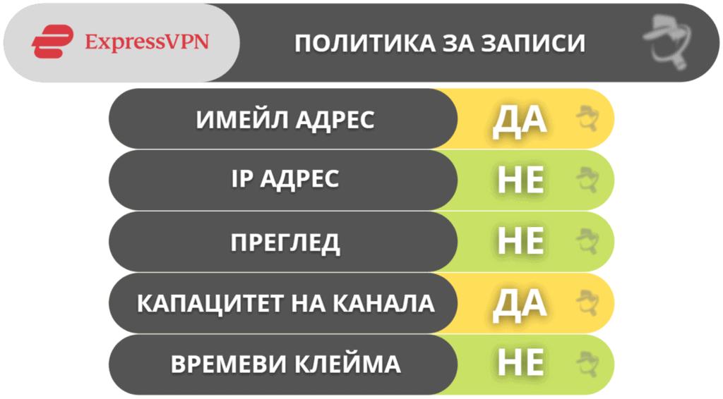 Поверителност и сигурност на ExpressVPN
