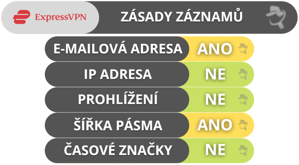 Ochrana soukromí a zabezpečení ExpressVPN