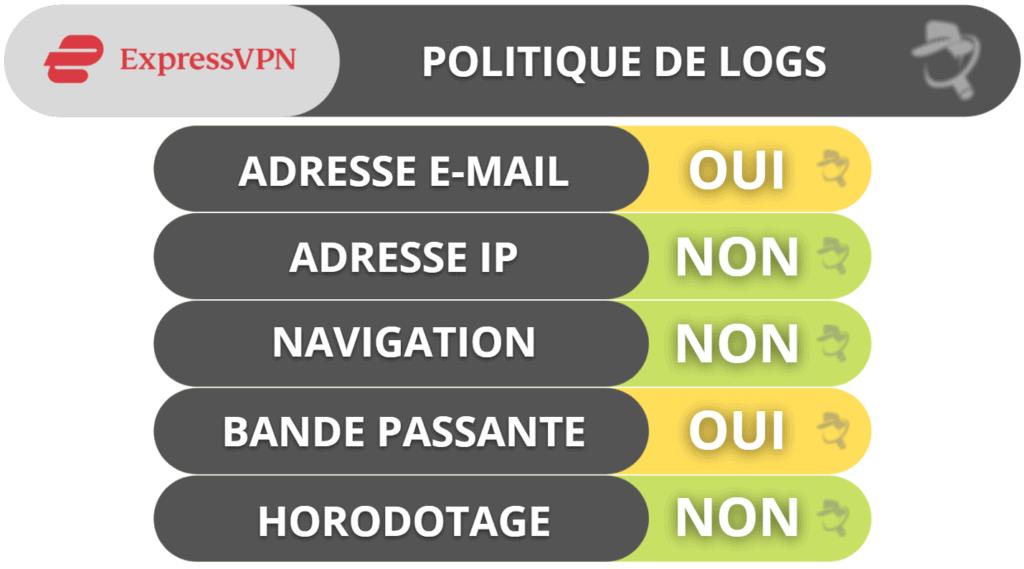 Confidentialité et sécurité d'ExpressVPN
