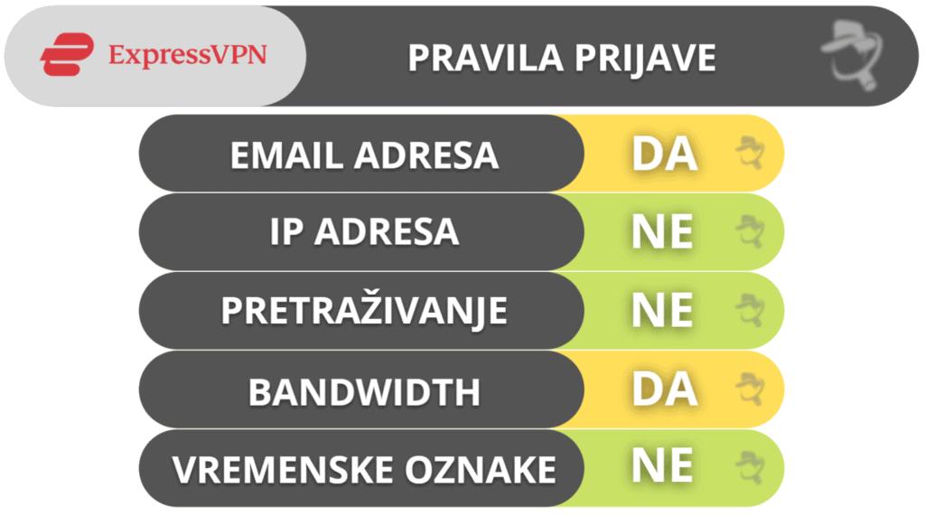 ExpressVPN privatnost & sigurnost