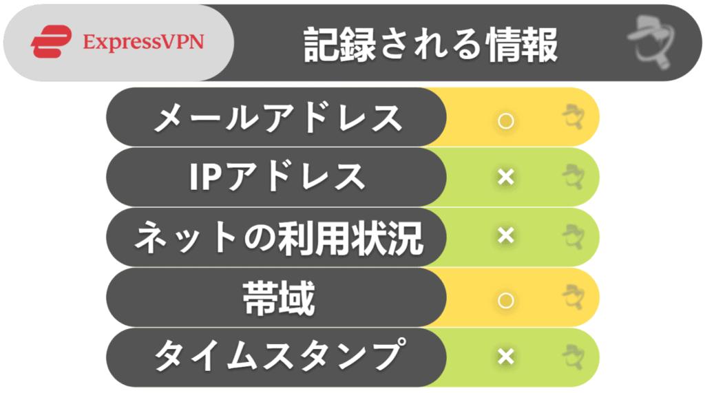 ExpressVPN:プライバシー保護・セキュリティ対策