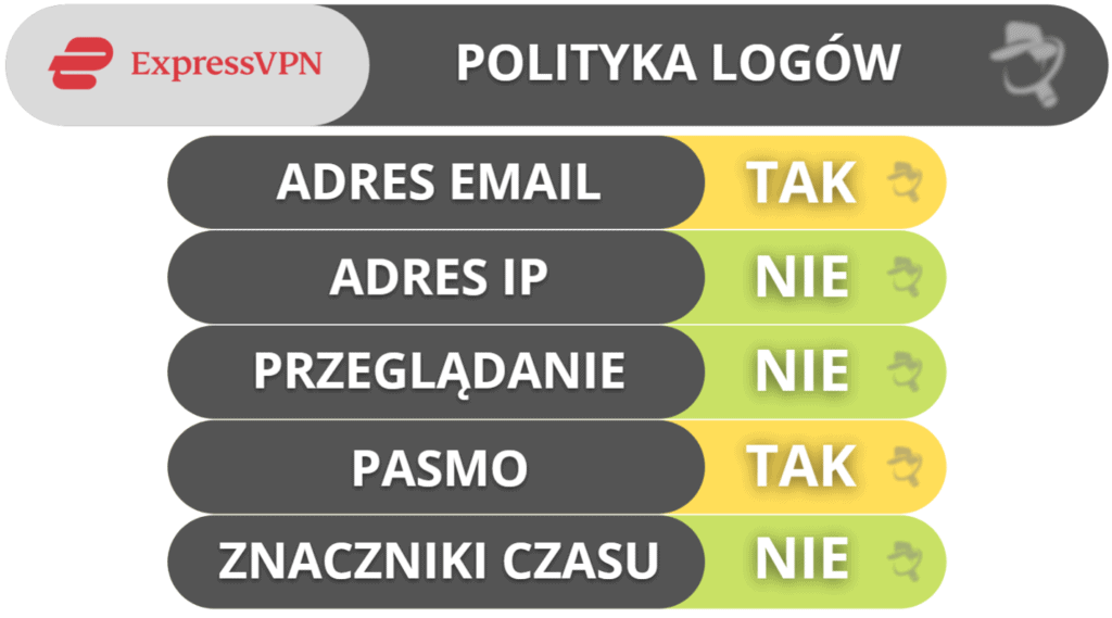 Prywatność i bezpieczeństwo ExpressVPN