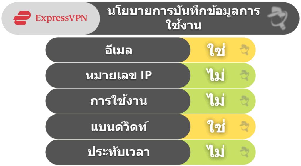 ความเป็นส่วนตัวและความปลอดภัยExpressVPN