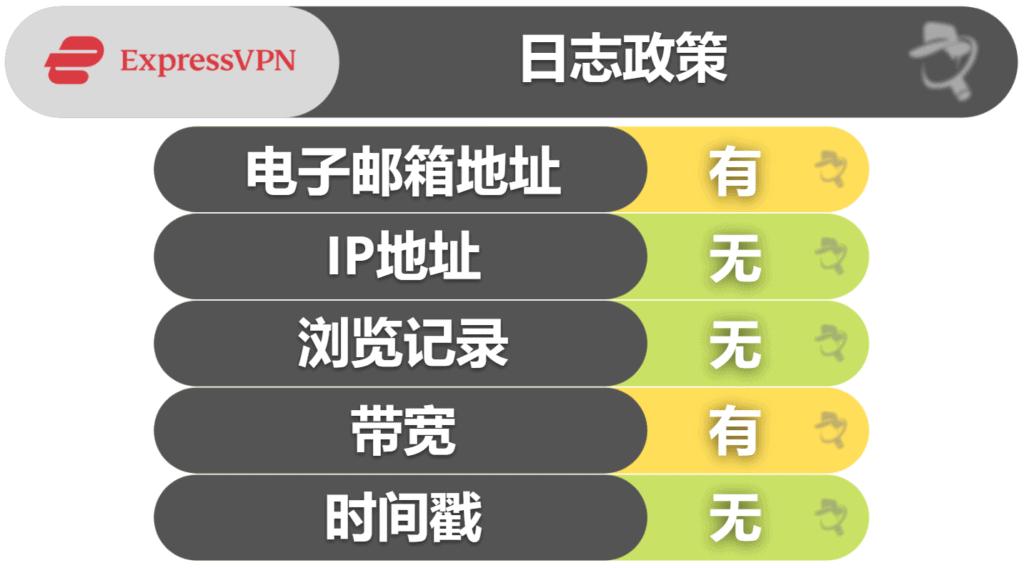 ExpressVPN隐私和安全性能