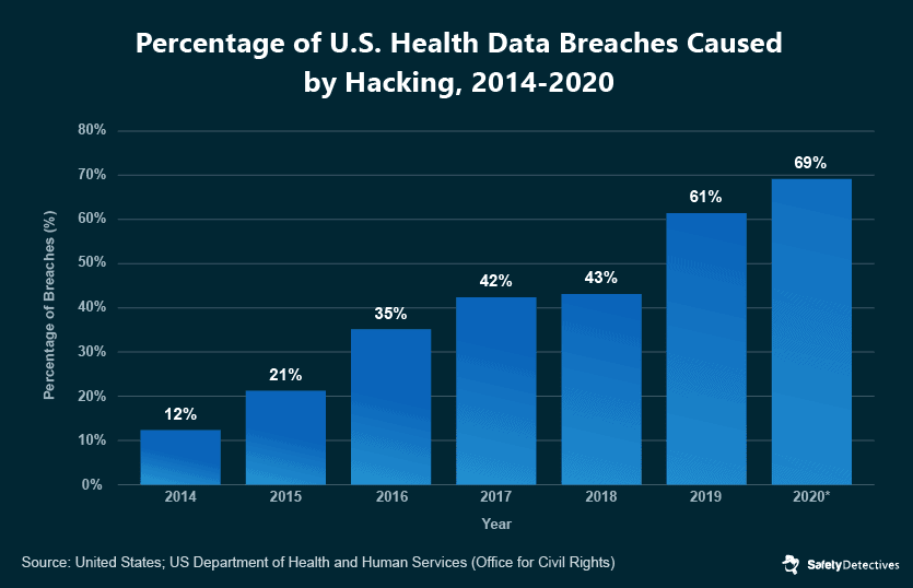 Cybersecurity Risks in the Healthcare Industry