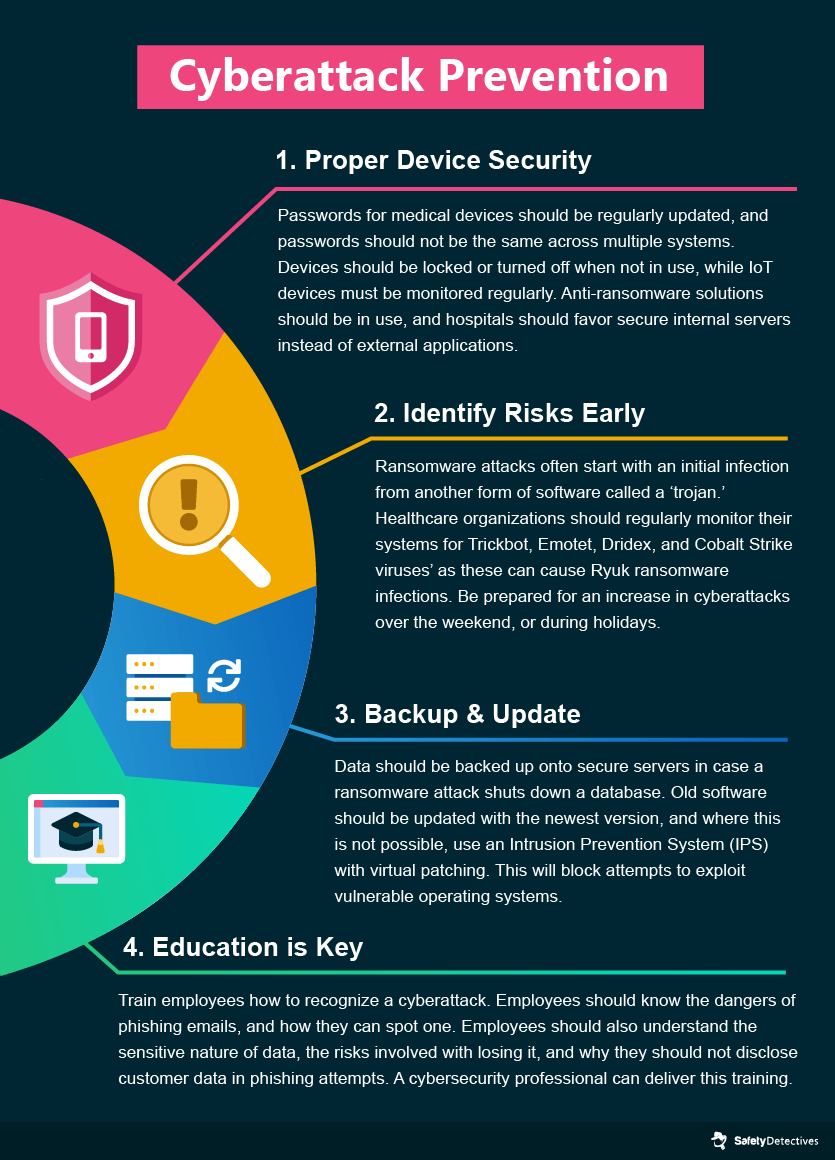 Tips to Prevent Ransomware & Phishing Attacks