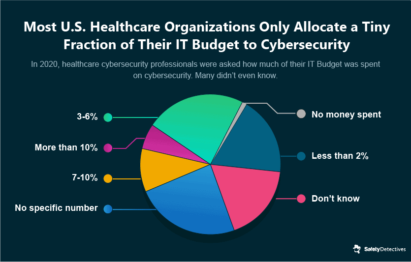 General Stats About Healthcare Cybersecurity