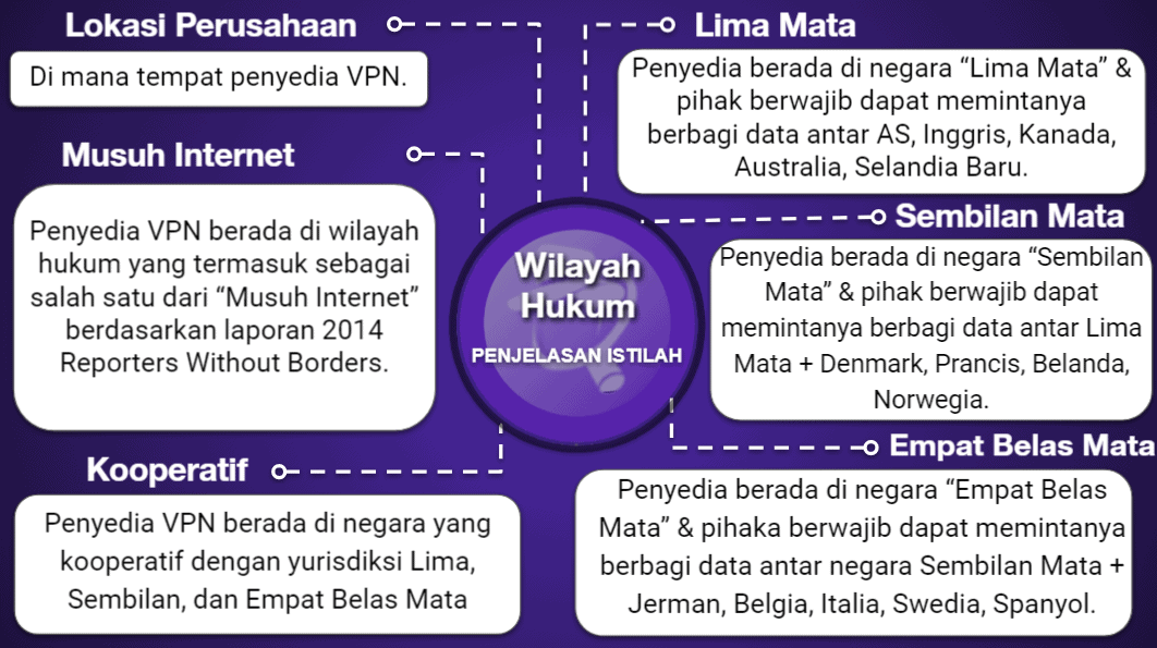"<span style=""text-decoration: underline;"">Bagan Perbandingan VPN</span>"