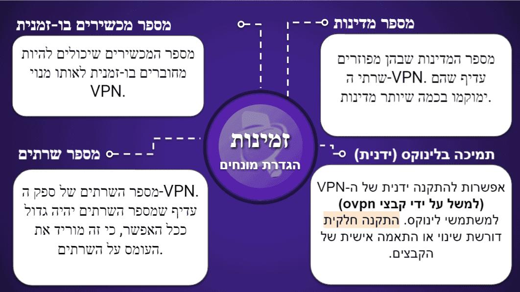 """<span style=""""text-decoration: underline;"""">תרשימי השוואה בין שירותי VPN</span>"""