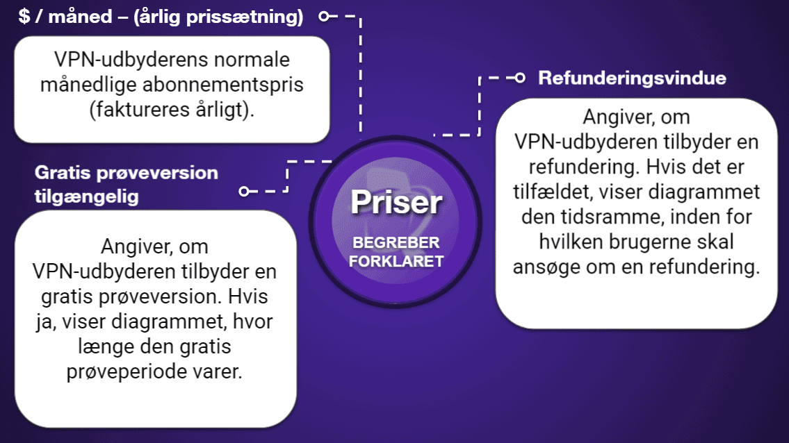 "<span style=""text-decoration: underline;"">VPN-sammenligningsdiagrammer</span>"