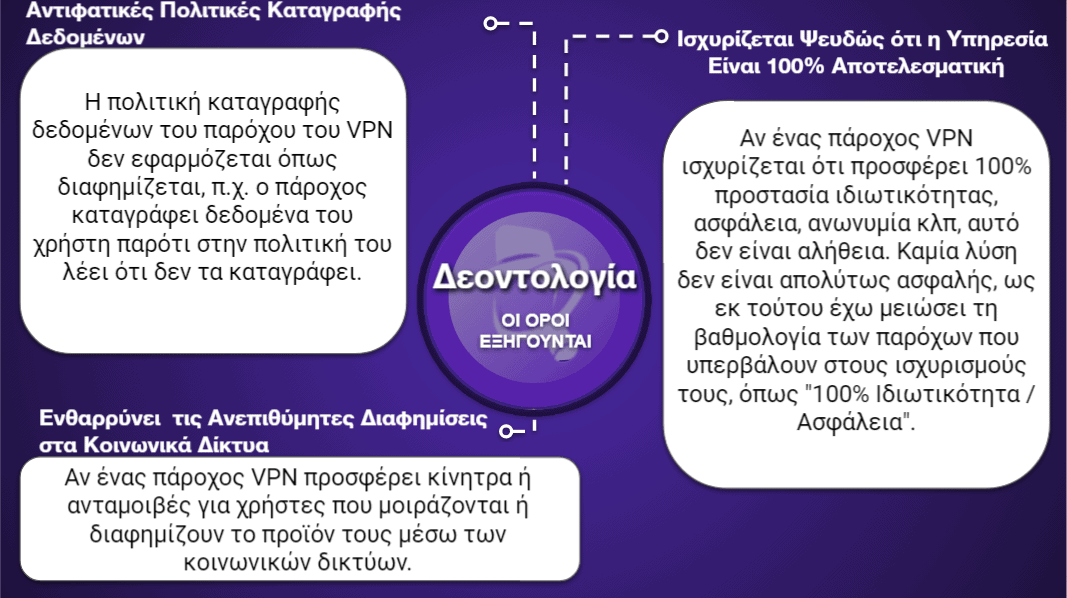 "<span style=""text-decoration: underline;"">Πίνακες Σύγκρισης VPN</span>"