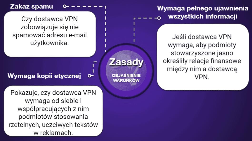 "<span style=""text-decoration: underline;"">Tabele porównawcze VPN</span>"
