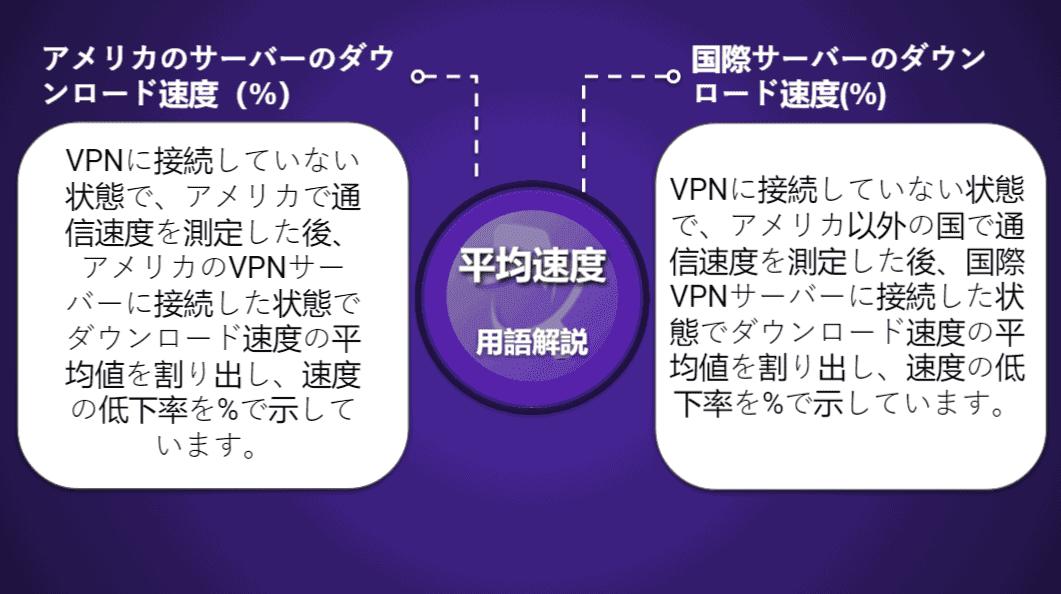 """<span style=""""text-decoration: underline;"""">VPNの比較表</span>"""