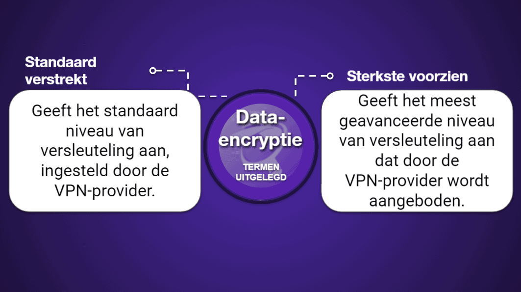 "<span style=""text-decoration: underline;"">VPN Vergelijkingsgrafieken</span>"