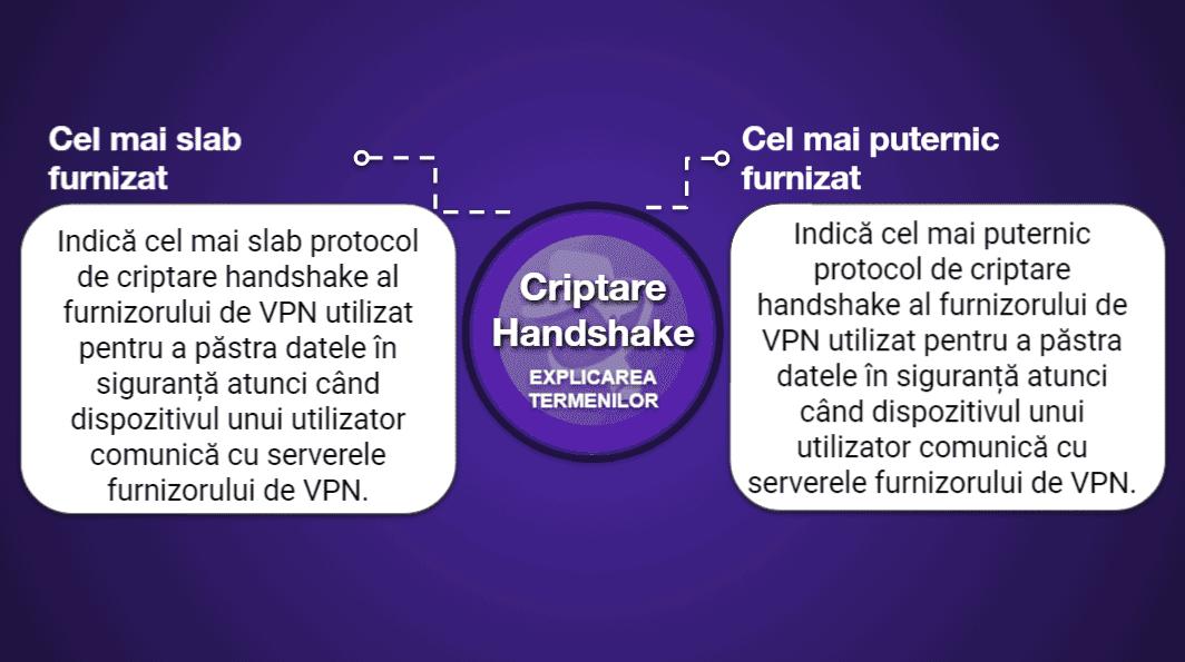 "<span style=""text-decoration: underline;"">Grafice de comparare a VPN-urilor</span>"