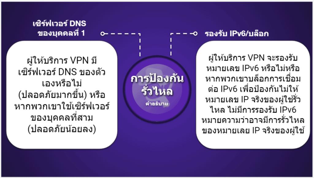 "<span style=""text-decoration: underline;"">ตารางเปรียบเทียบVPN</span>"