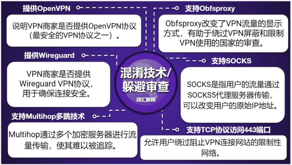 "<span style=""text-decoration: underline;"">VPN对比参照表</span>"