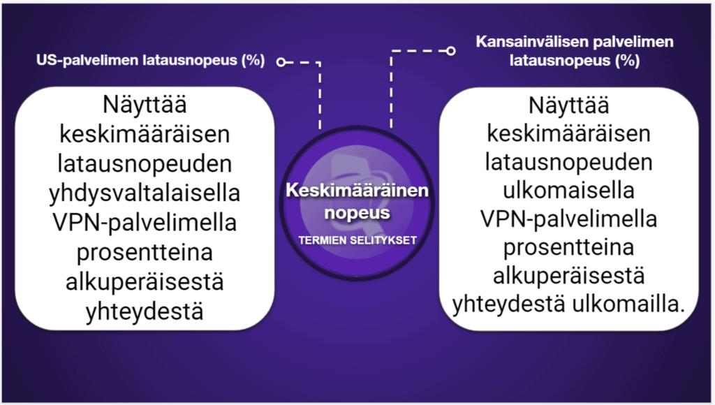 "<span style=""text-decoration: underline;"">VPN-vertailutaulukot</span>"
