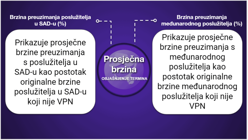 "<span style=""text-decoration: underline;"">VPN tablice s usporedbama</span>"