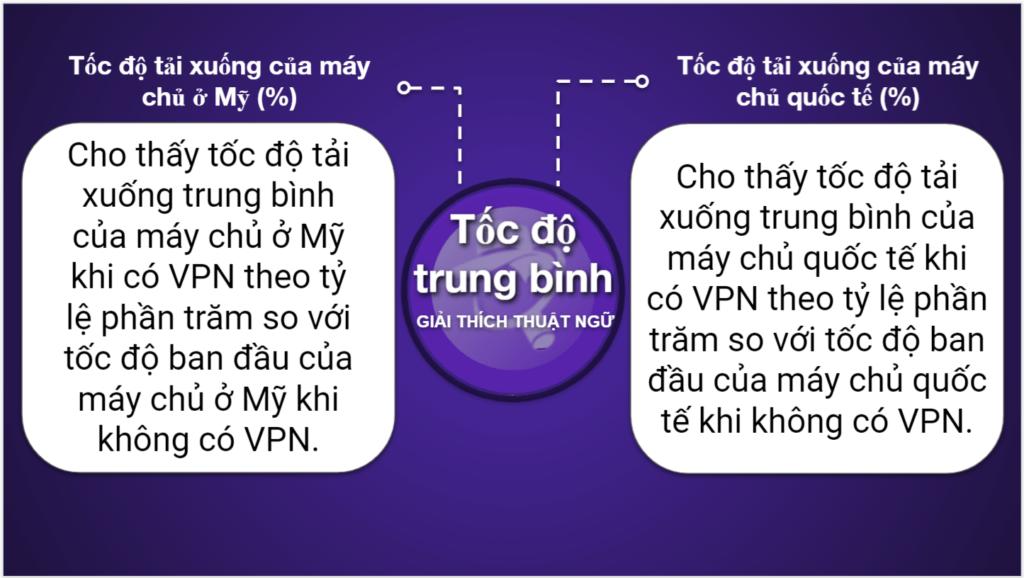 "<span style=""text-decoration: underline;"">Biểu đồ so sánh VPN</span>"