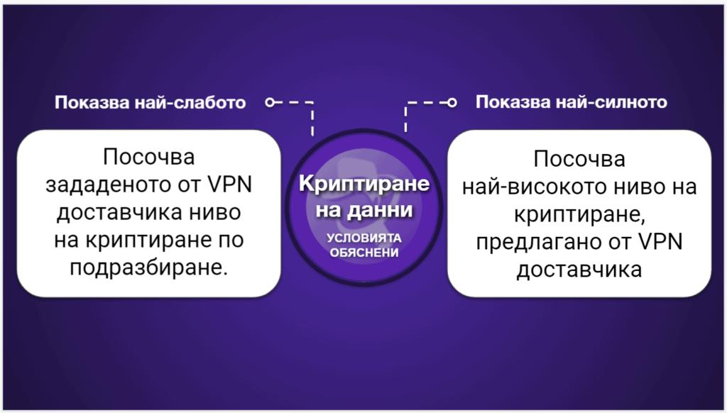 """<span style=""""text-decoration: underline;"""">Графики за сравнение на VPN</span>"""