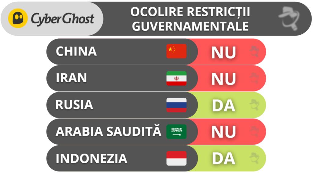 Ocolire restricții cu CyberGhost VPN