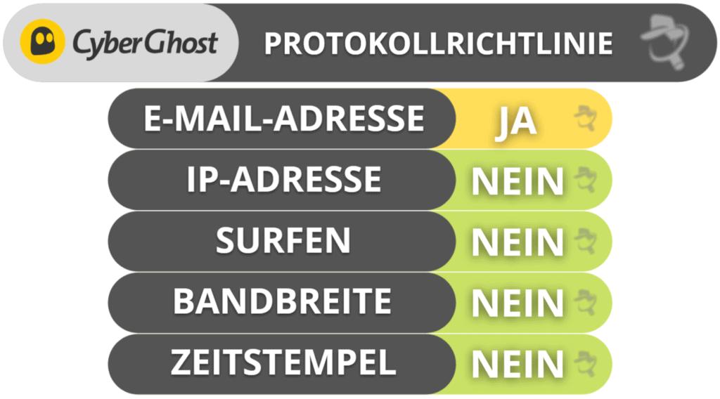 CyberGhost VPN Datenschutz & Sicherheit