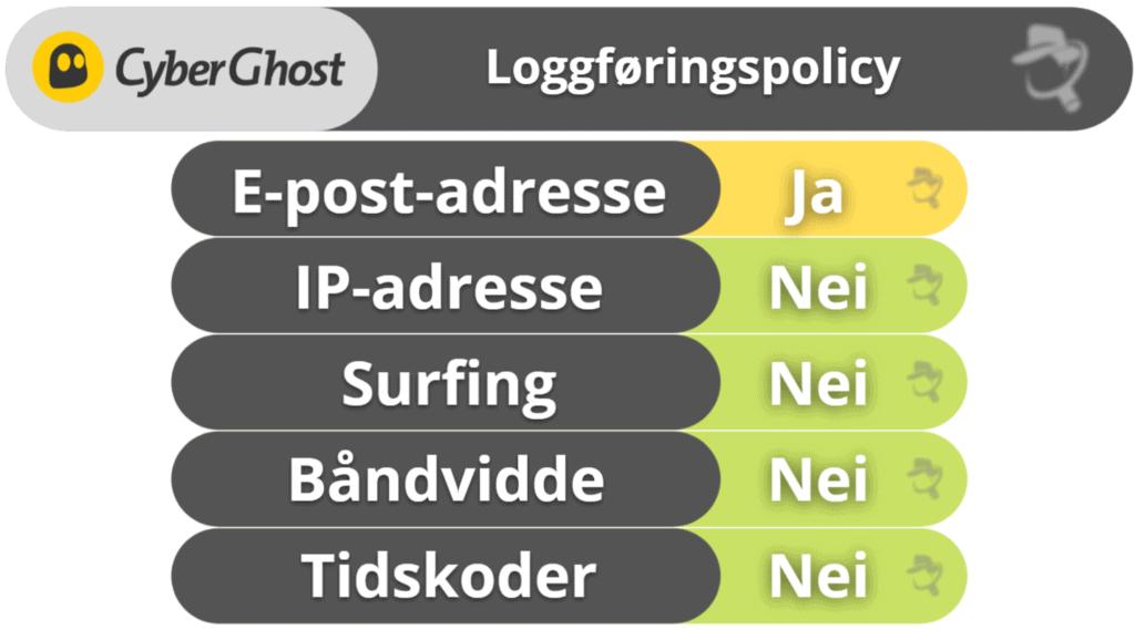 CyberGhost VPN personvern og sikkerhet