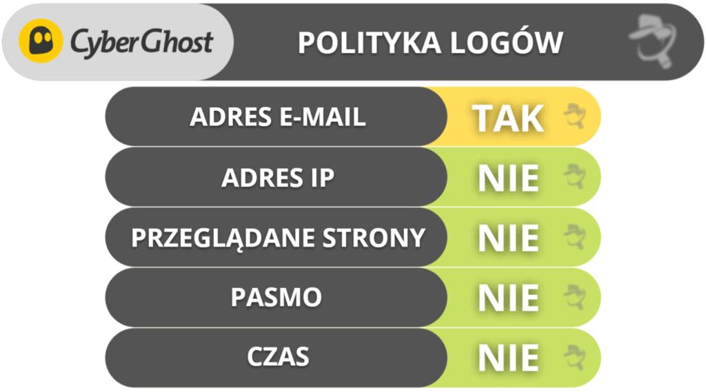 Prywatność i bezpieczeństwo CyberGhost VPN