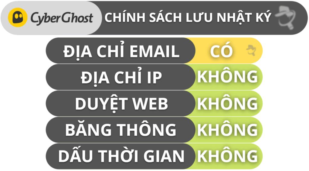 Tính năng quyền riêng tư & bảo mật của CyberGhost VPN
