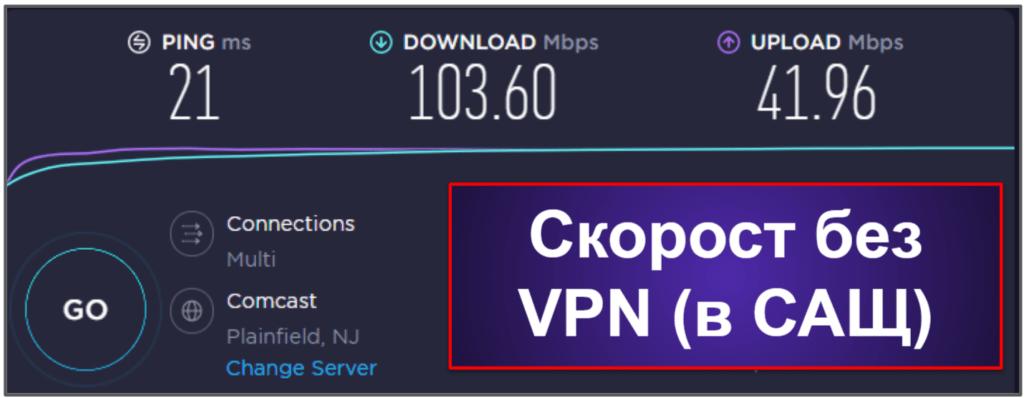 Скорост и производителност на CyberGhost VPN