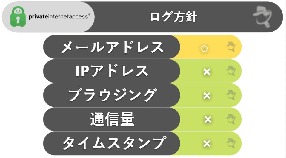 Private Internet Access:プライバシー・セキュリティ