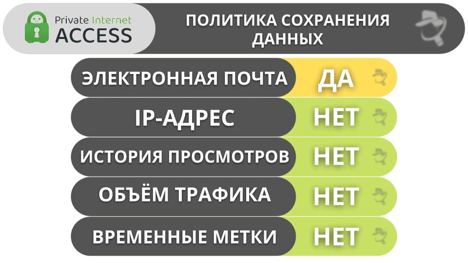Функции Private Internet Access