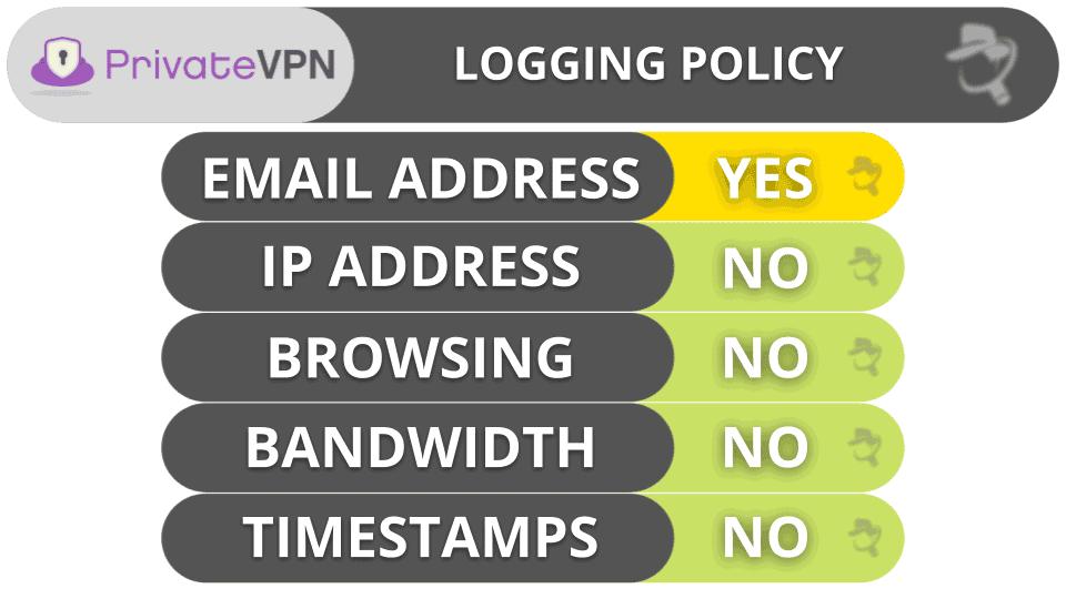 PrivateVPN Privacy & Security
