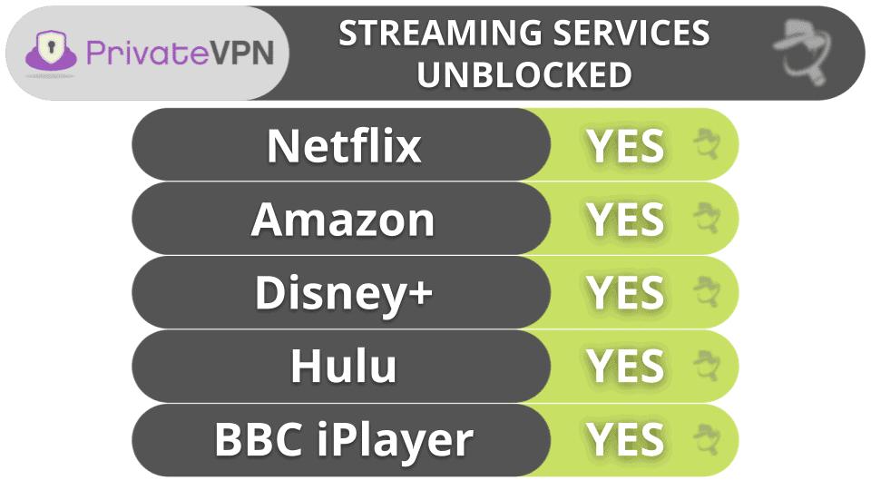 PrivateVPN Streaming & Torrenting