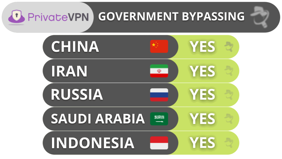 PrivateVPN Government Bypassing
