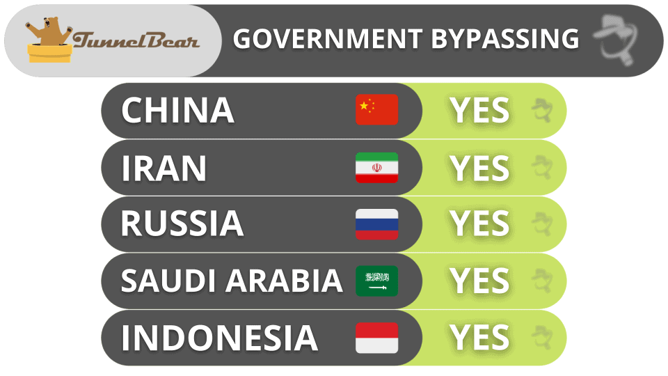 TunnelBear Government Bypassing