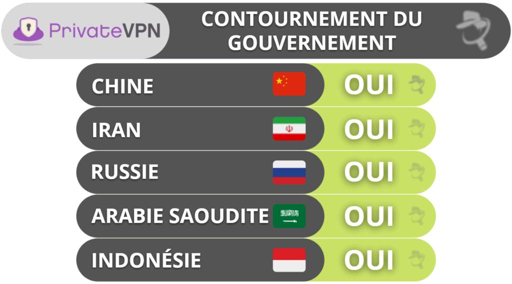 PrivateVPN: Contournement du gouvernement
