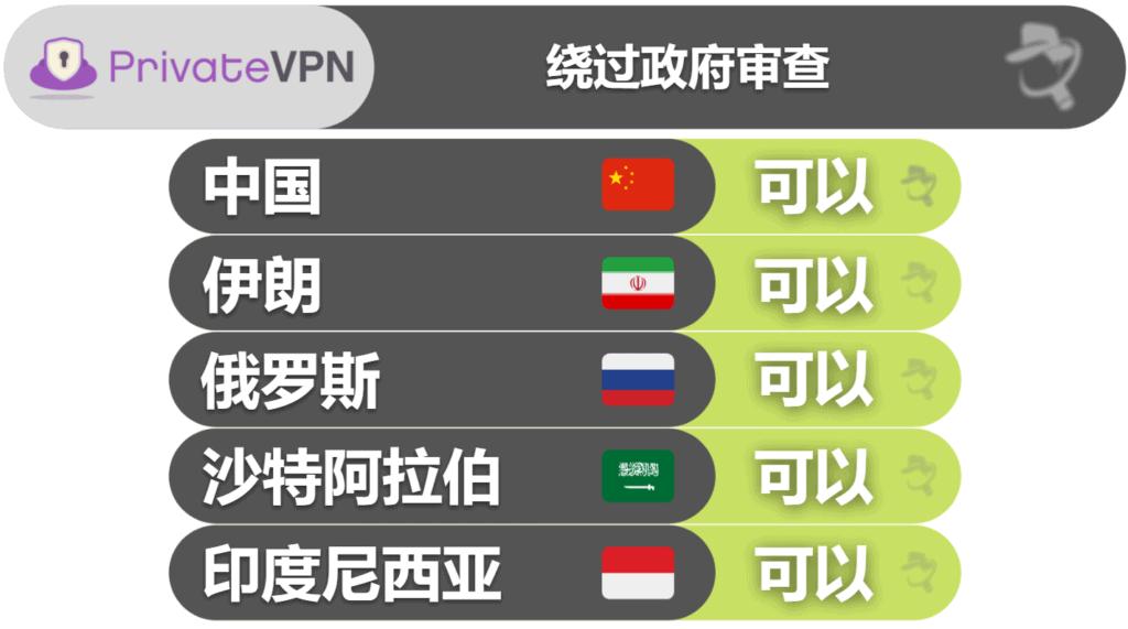 PrivateVPN 应对政府审查的表现