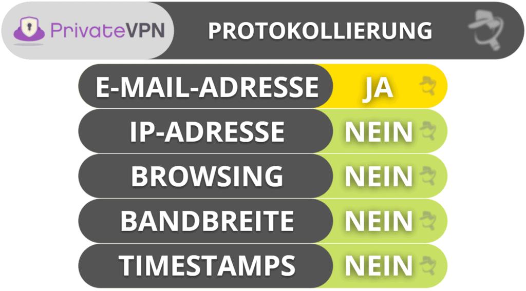 PrivateVPN Datenschutz & Sicherheit
