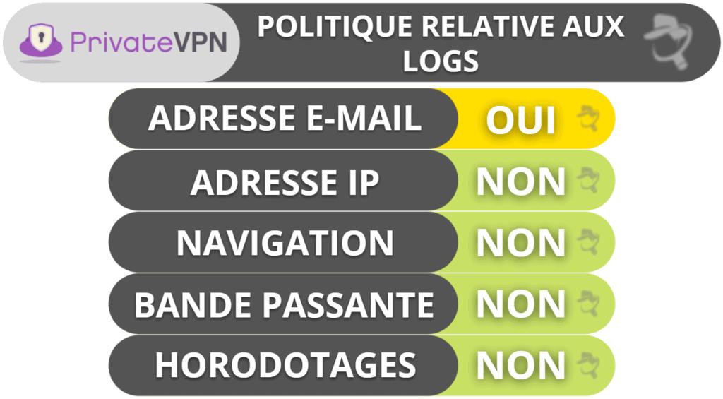 PrivateVPN: Confidentialité et sécurité