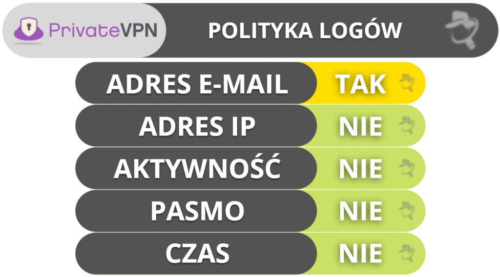 Prywatność i bezpieczeństwo PrivateVPN