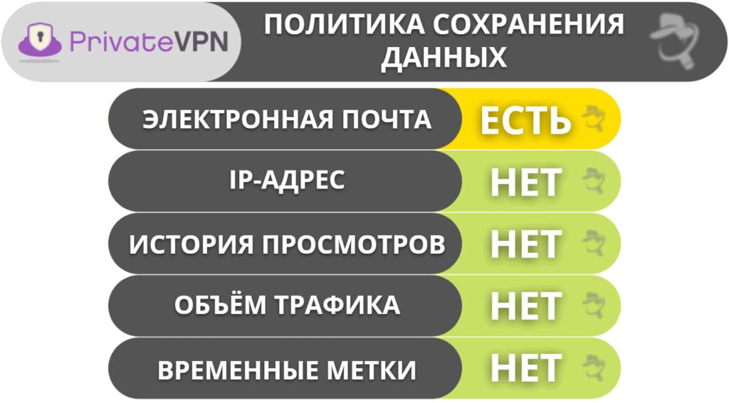 Конфиденциальность и безопасность PrivateVPN
