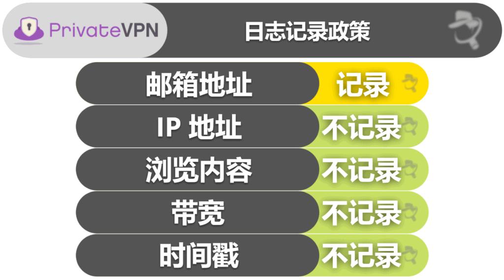 PrivateVPN 隐私性和安全性