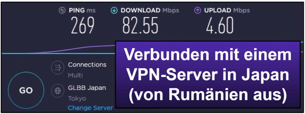PrivateVPN Geschwindigkeit & Leistung