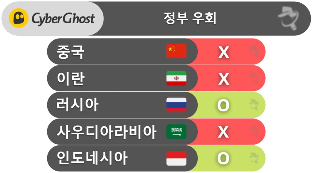 CyberGhost VPN 정부 우회