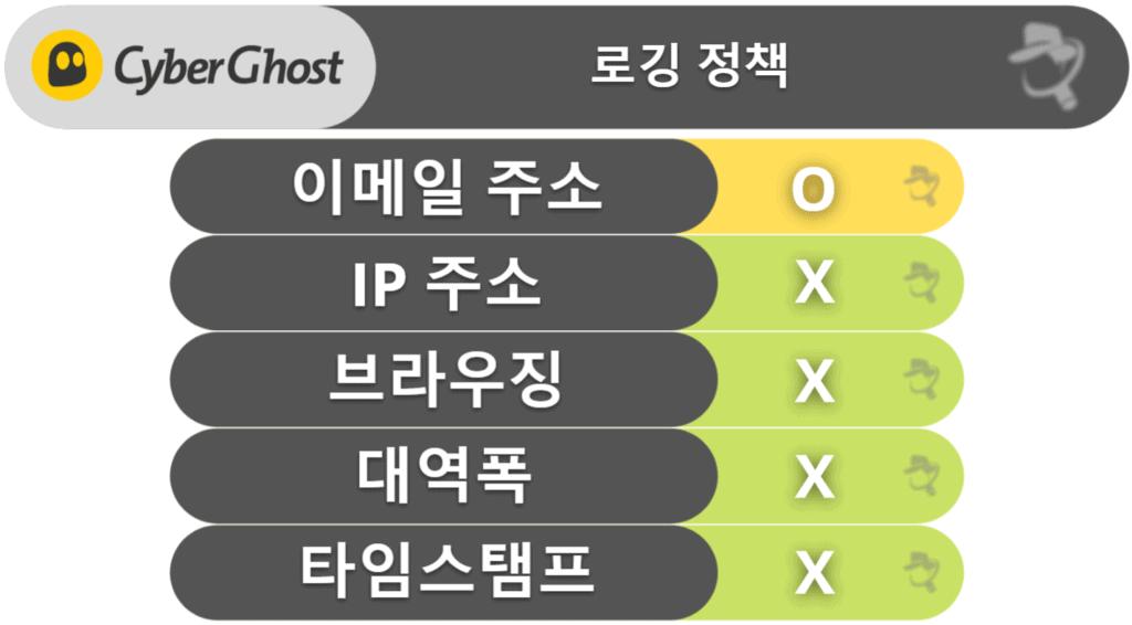 CyberGhost VPN 프라이버시 & 보안