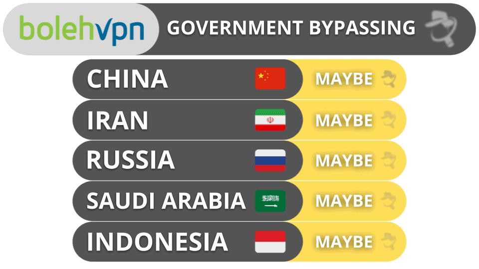 BolehVPN Government Bypassing