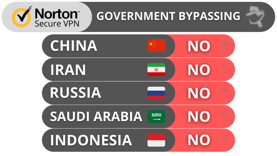Norton Secure VPN Government Bypassing