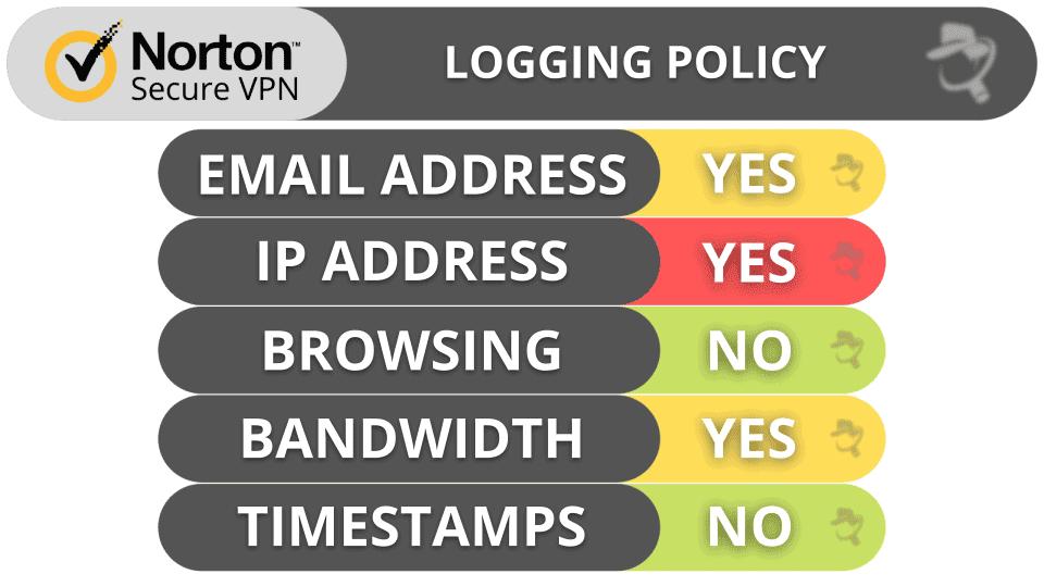 Norton Secure VPN Privacy & Security